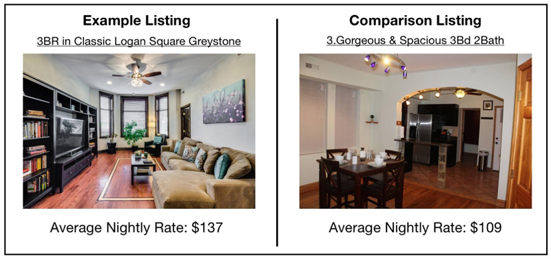 chicago airbnb comparison