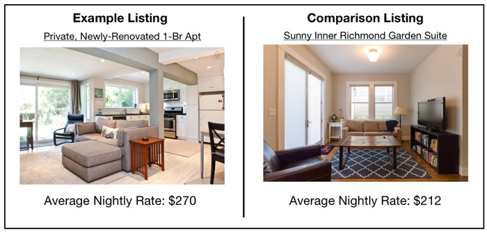 two airbnb listing in san francisco